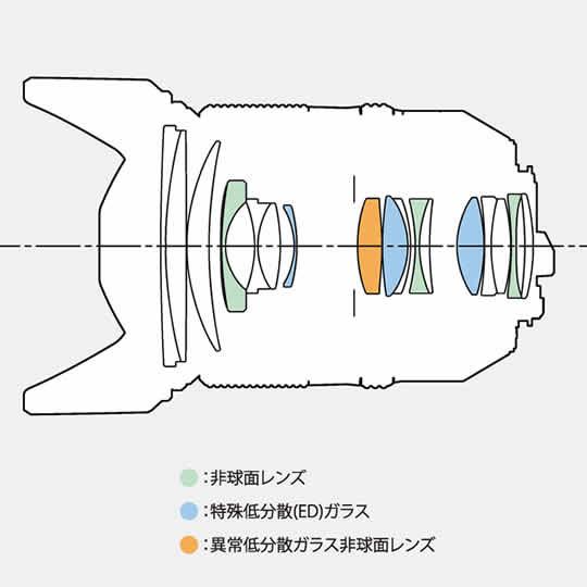 D FA 24-70mm F2.8ED SDM WR